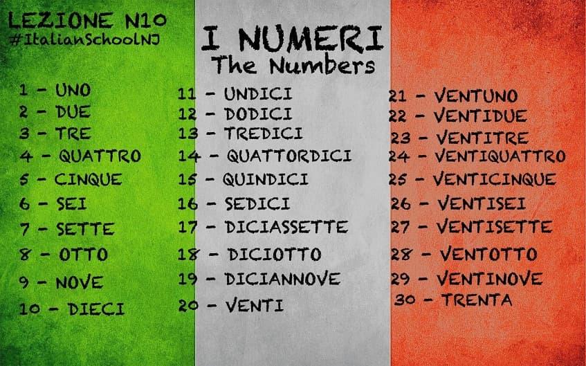 Цифры на Итальянском - картинка