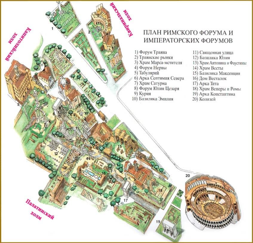 План Римского форума - схема