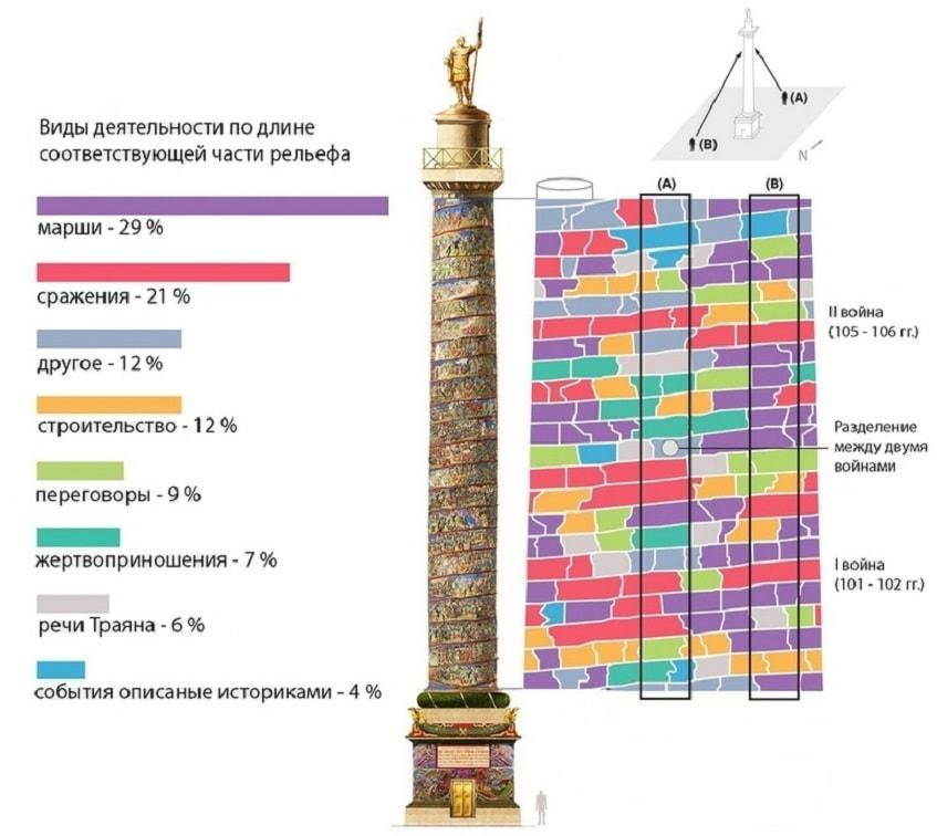 Диаграмма сцен рельефа колонны - схема